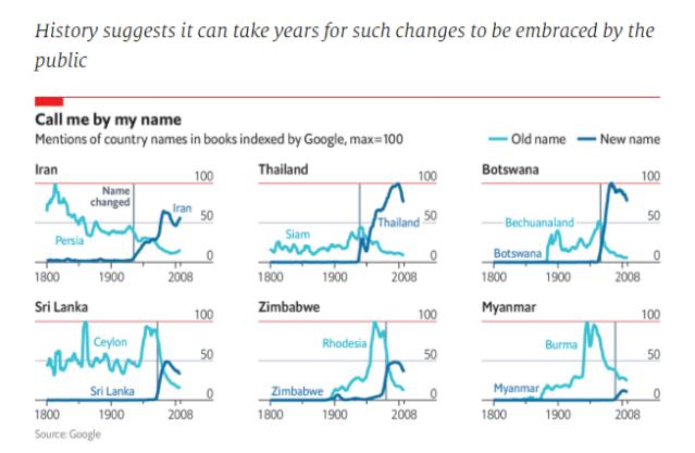 Chart menciones libro indexados Google, paises cambio nombre