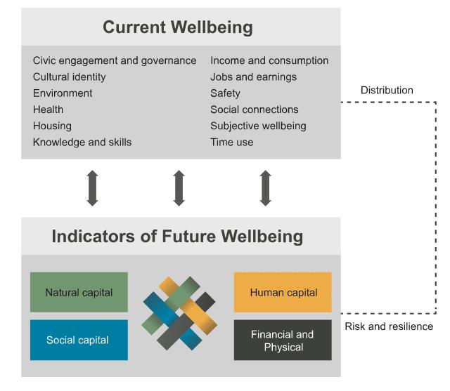 c38dndice-de-bienestar-new-zealand.png