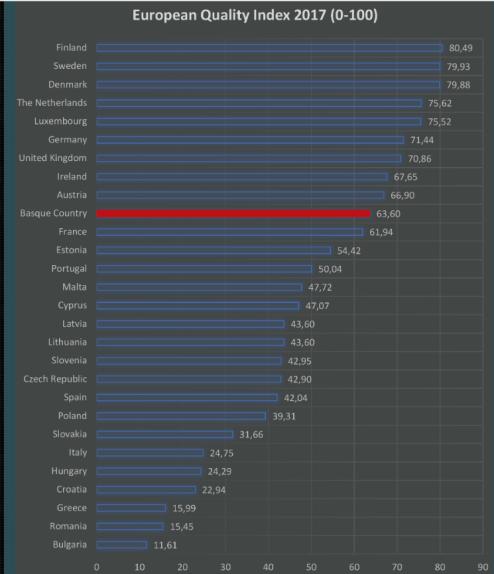 indice-europeo-calidad-gobierno2.png